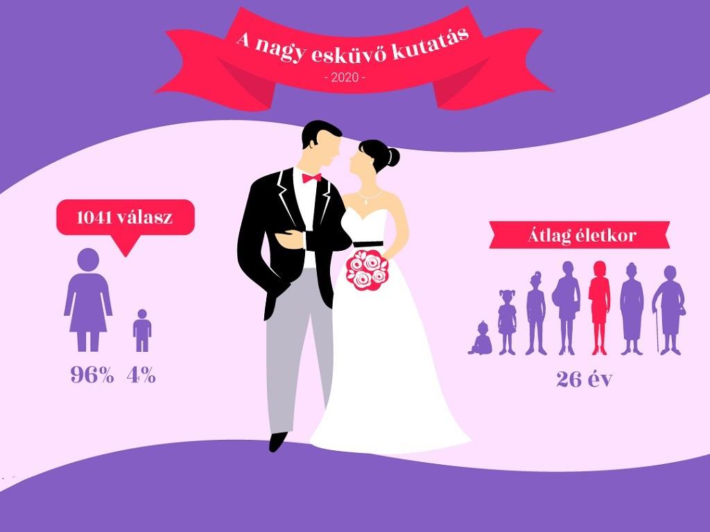 Házasságkötés Magyarországon - 2020